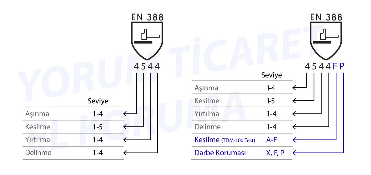 Eldiven En Standartları En388 En374 En407 En511 En421 El Koruma